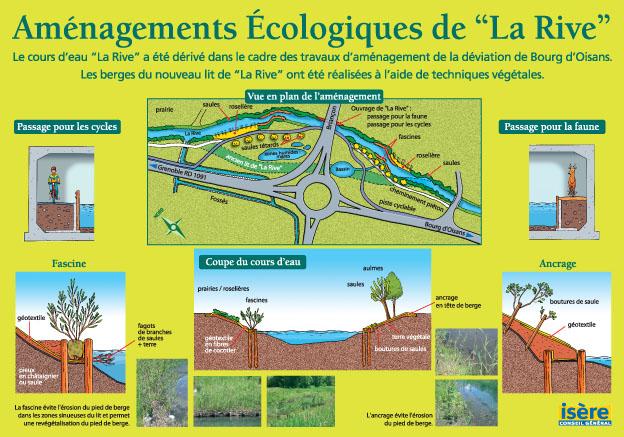 Aménagement écologique la Rive